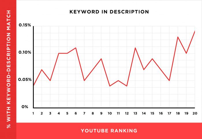 Факторы, влияющие на продвижение видео в YouTube
